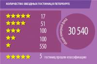 Pogostite.ru - Многозвездные отели Санкт-Петербурга.
